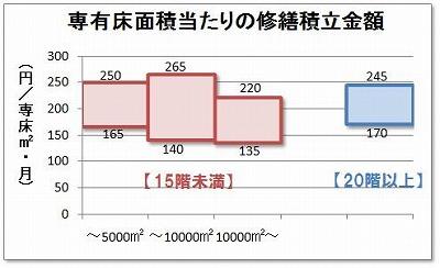 専有床面積当たりの修繕積立金額[1]